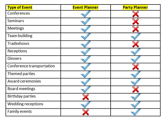 party event planner chart